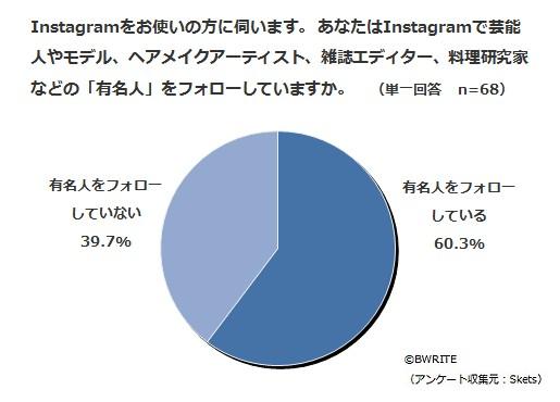 Instagramに関する意識調査2