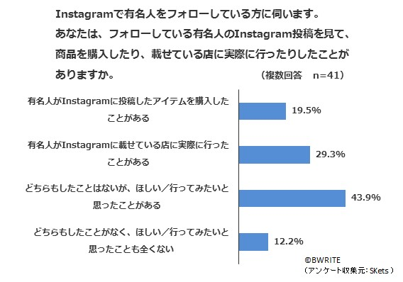 Instagramに関する意識調査3