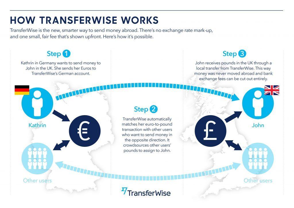 【BUYMA】バイマ TransferWise(トランスファーワイズ)とは? 海外送金の新しい常識とその使い方